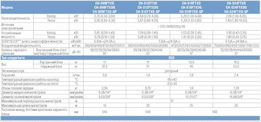 Таблица характеристики Daytona