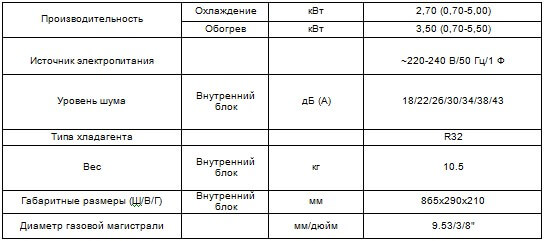 Таблица характеристики внутреннего блока серии Supreme CHML-S09FTXAM2S-GD