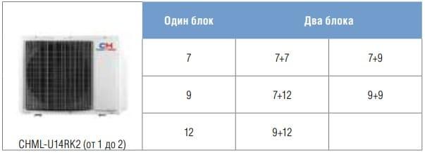 Таблица вариантов подключения 1 наружный и 2 внутренних блока