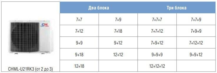 таблица варианты подключения наружного блока+3 внутренних