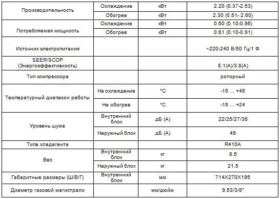 Таблица характеристики кондиционера Coronado CH-S07FTXW