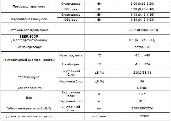 Таблица характеристики кондиционера Coronado CH-S18FTXW