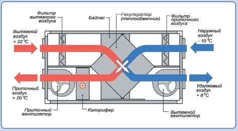 Схема работы рекуператора