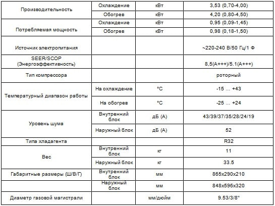 Таблица характеристики CH-S12FTXAL-BL Cooper&Hunter