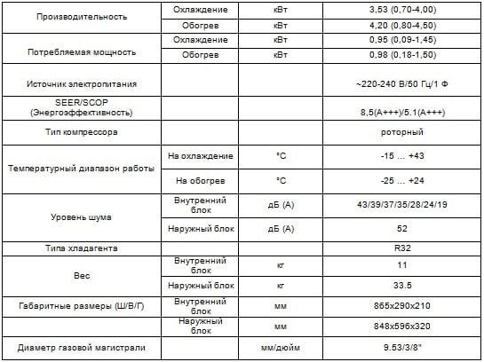 Таблица характеристики CH-S12FTXAL-SC Cooper&Hunter