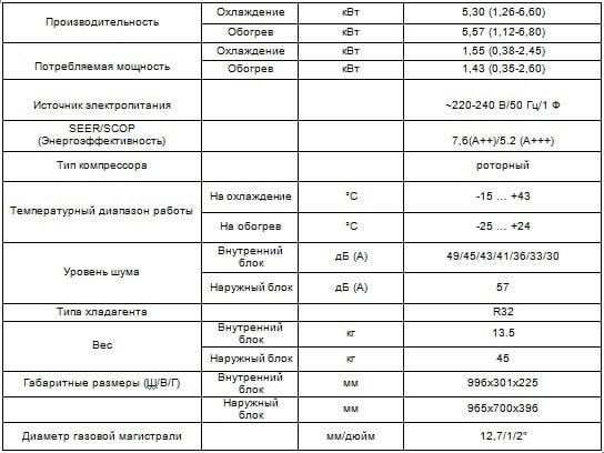 Таблица характеристики Cooper&Hunter CH-S18FTXAL-WP