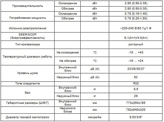Таблица характеристики кондиционера Vital CH-S09FTXF-NG